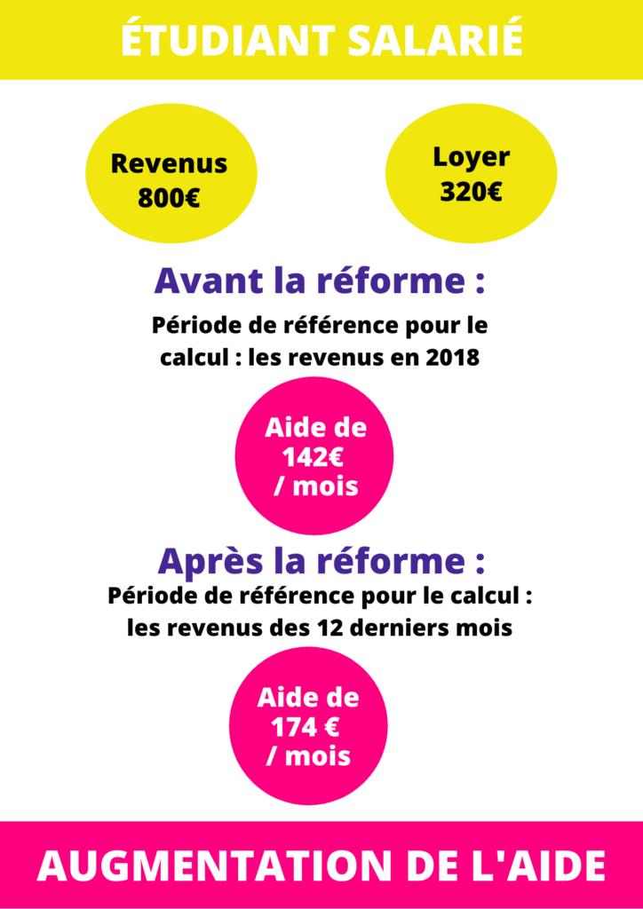 reforme apl salarie
